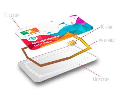 Идентификационная смарт-карта